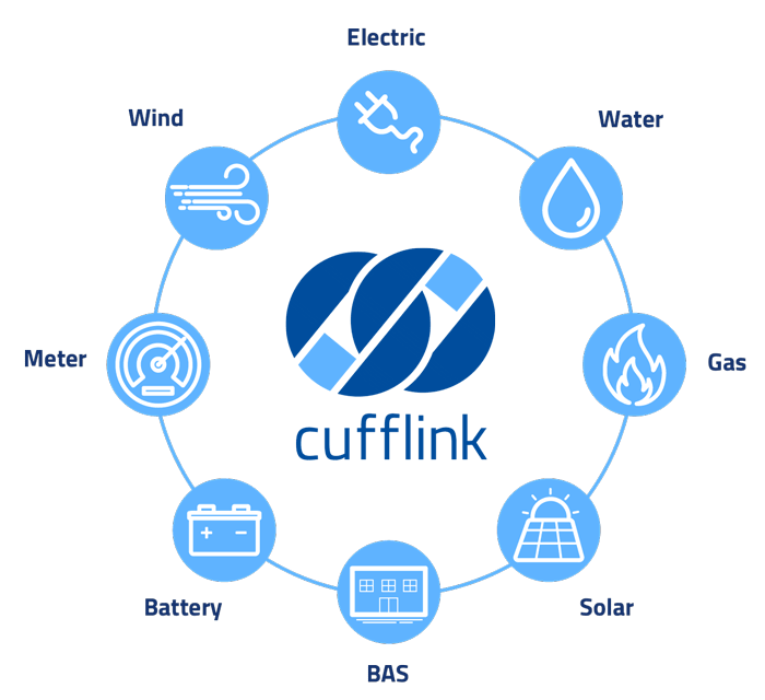 Cufflink is an energy consumption and data analysis software used by Mountain Vector Energy for commercial buildings