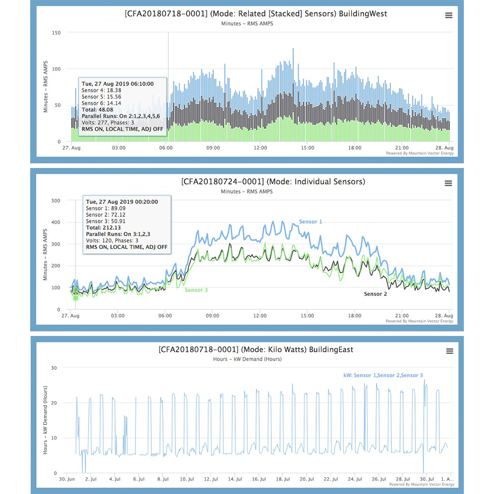 Screenshots of Cufflink that shows real time usage and spend data by mountain vector energy